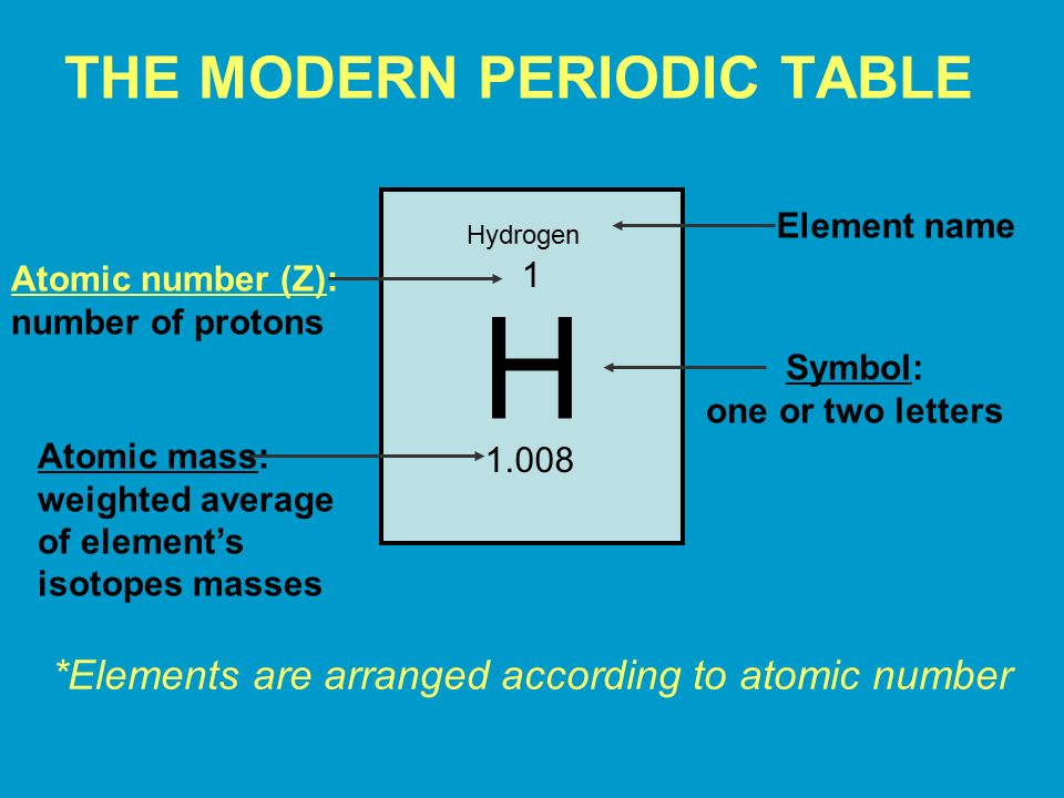 the modern periodic table - Periodic Table Z Element