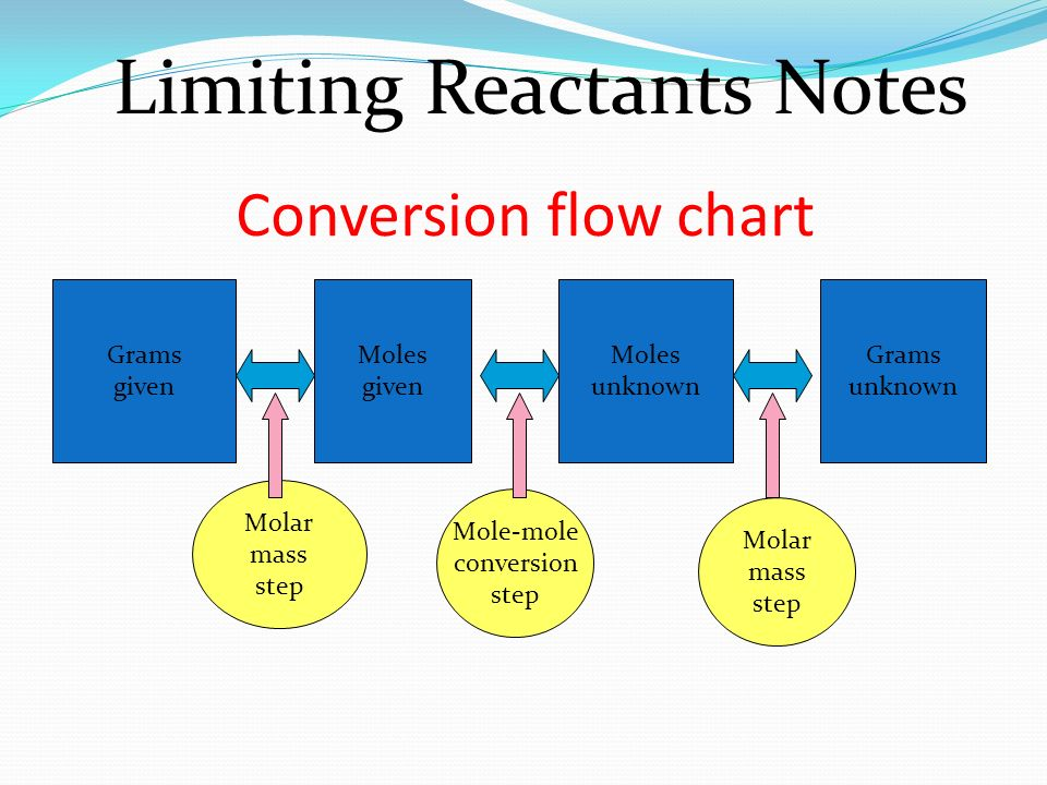 Mole Conversion Chart Heartpulsar