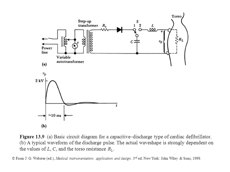 Figure 13.1 Block diagram of an asynchronous cardiac pacemaker - ppt ...