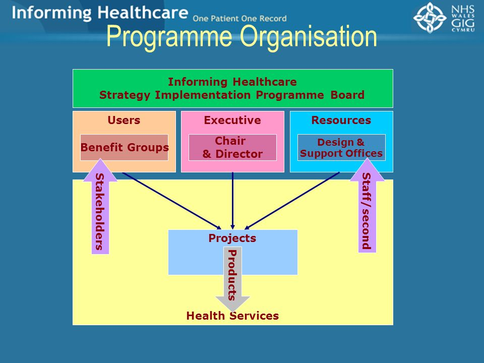 Strategy Implementation Programme Board