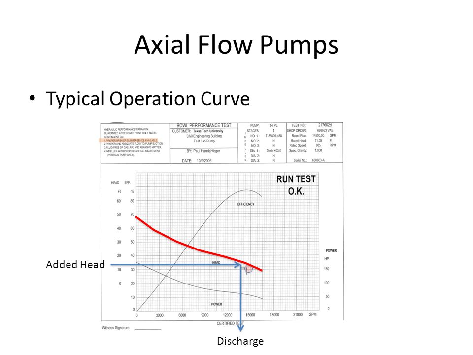 Axial Flow Goulds Pump Curves : Ce water systems design ppt video online download