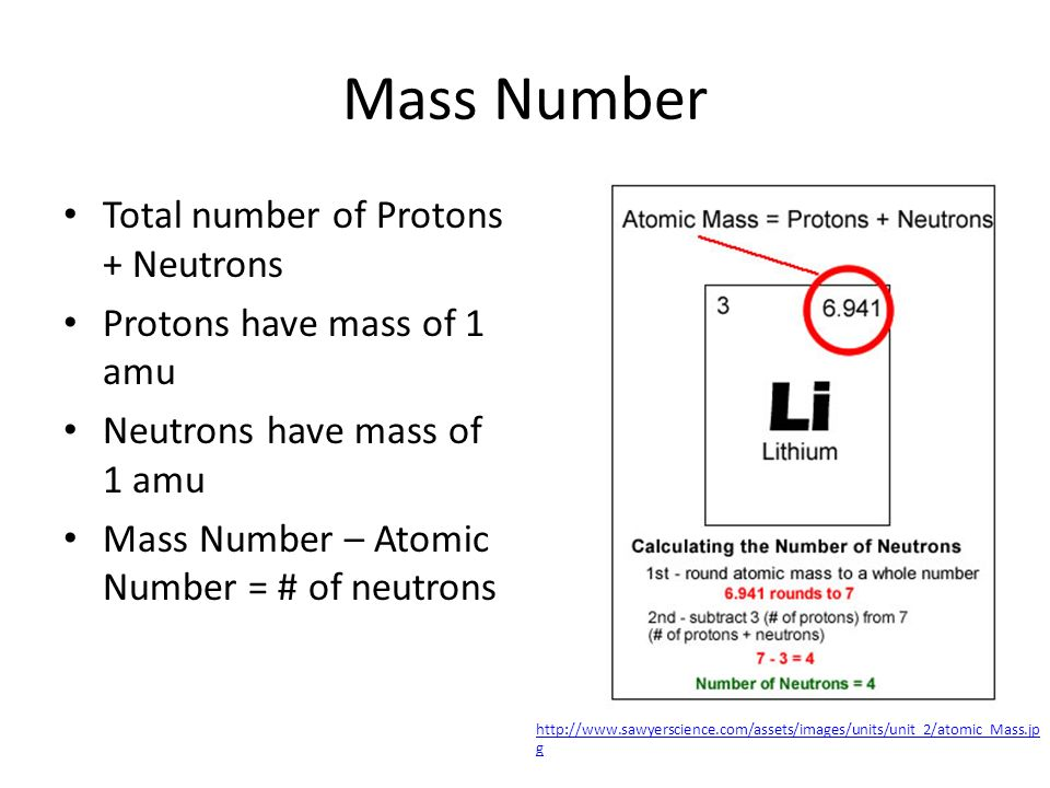 Mass Number Total number of Protons + Neutrons