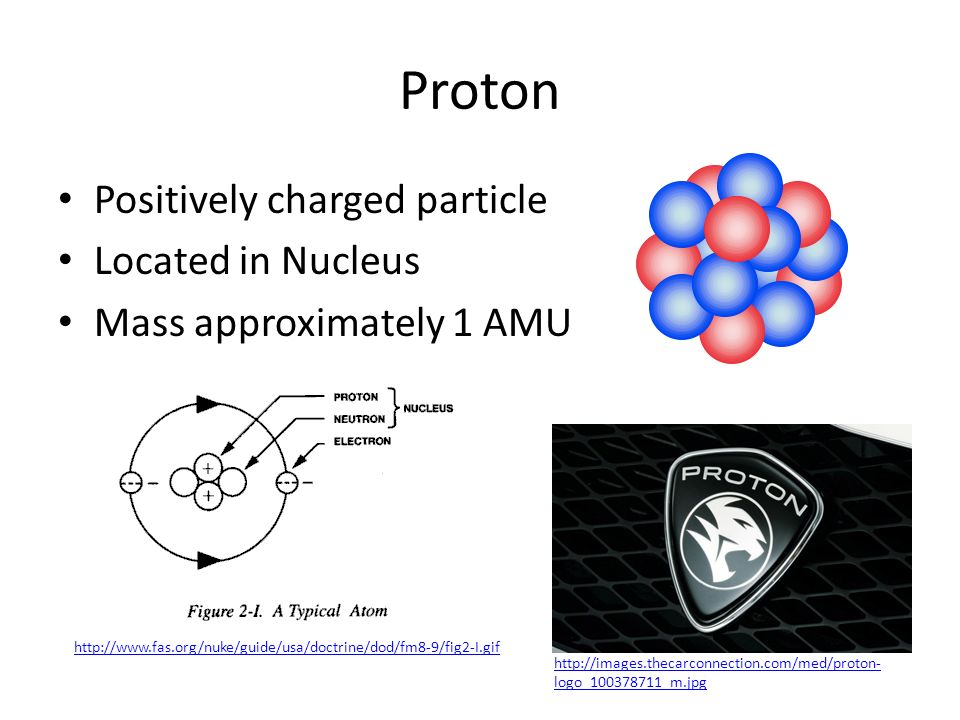 Proton Positively charged particle Located in Nucleus