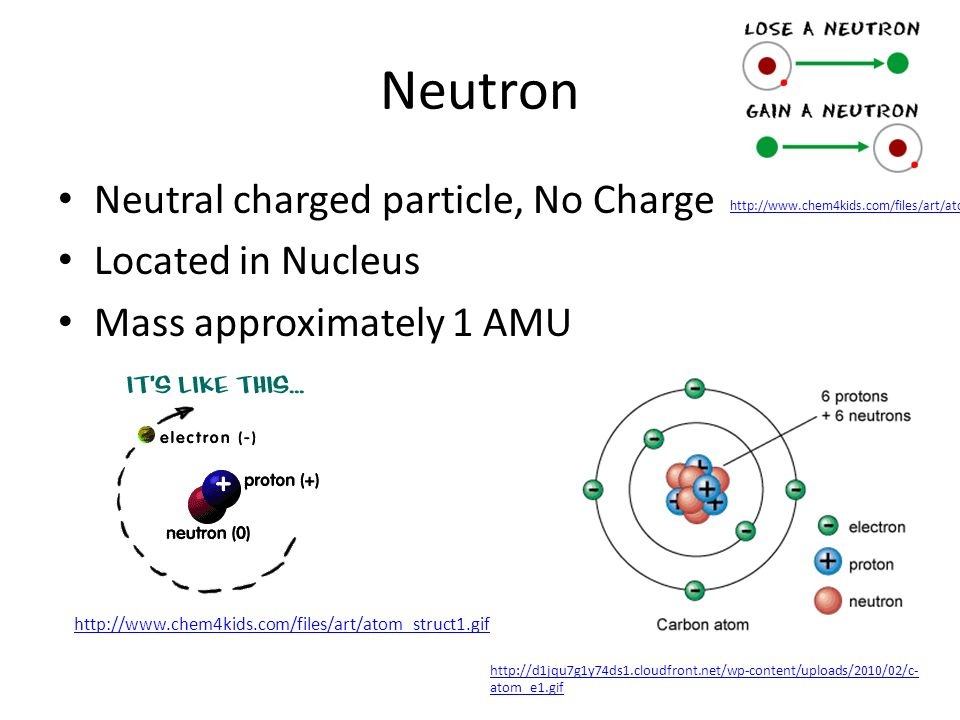 Neutron Neutral charged particle, No Charge Located in Nucleus