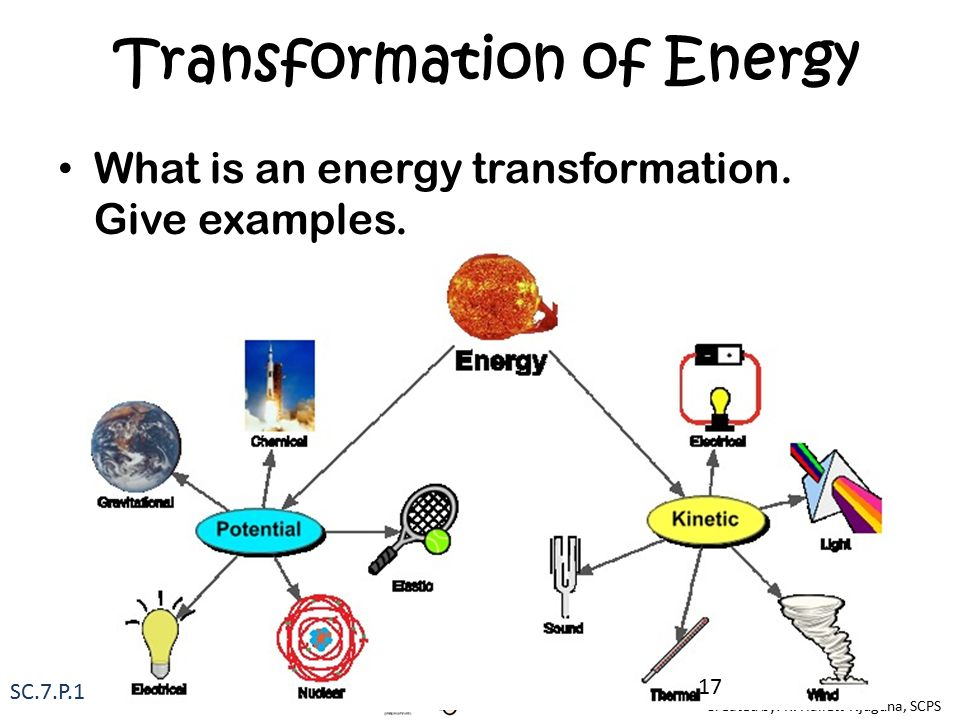 What is Energy Transformation?