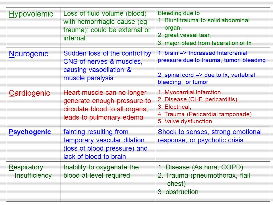 Hypovolemic Neurogenic Cardiogenic