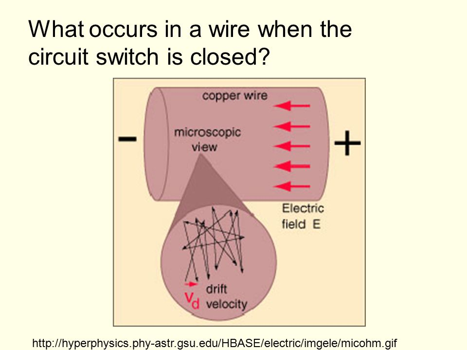 What occurs in a wire when the circuit switch is closed