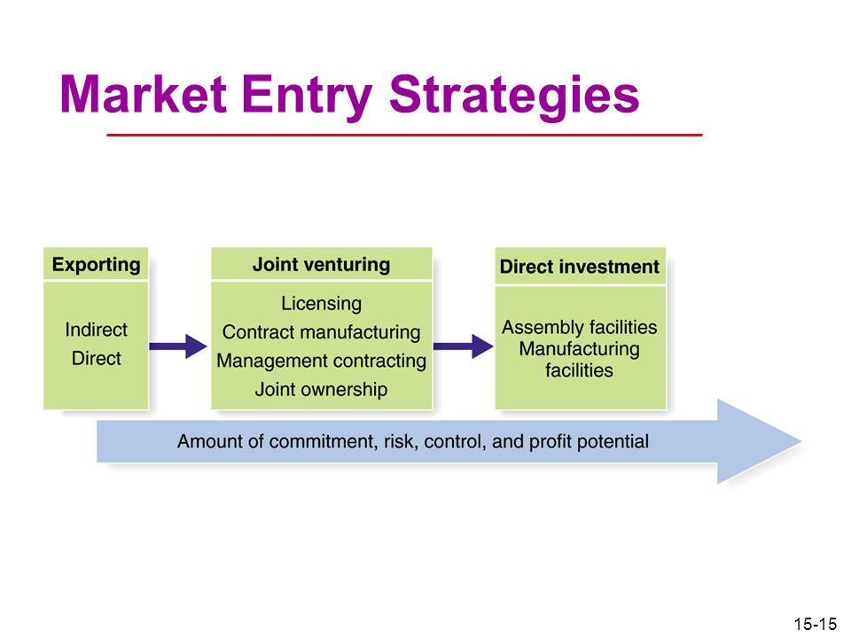 Market Entry Strategy Essays (Examples)