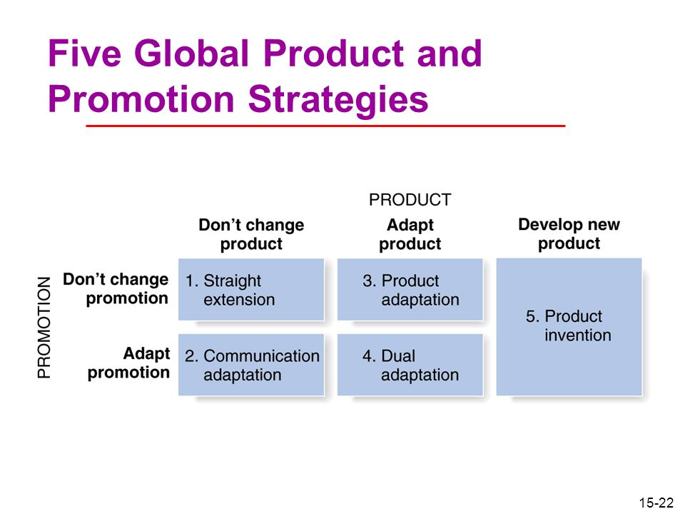 the various strategies to modify and adapt international marketing program to foreign market Each marketing strategy can communicate to a target market the benefits and features of a product marketing strategies can also communicate an overall value to their customers in many cases, this is the core of building equity or good will in your target markets.