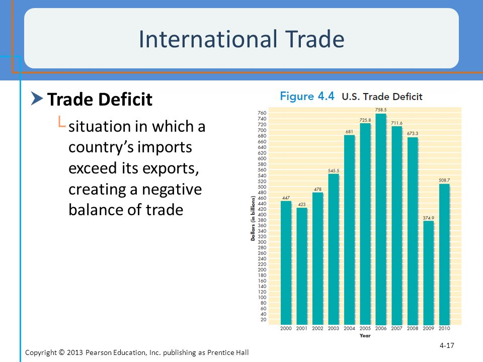 International Trade Trade Deficit