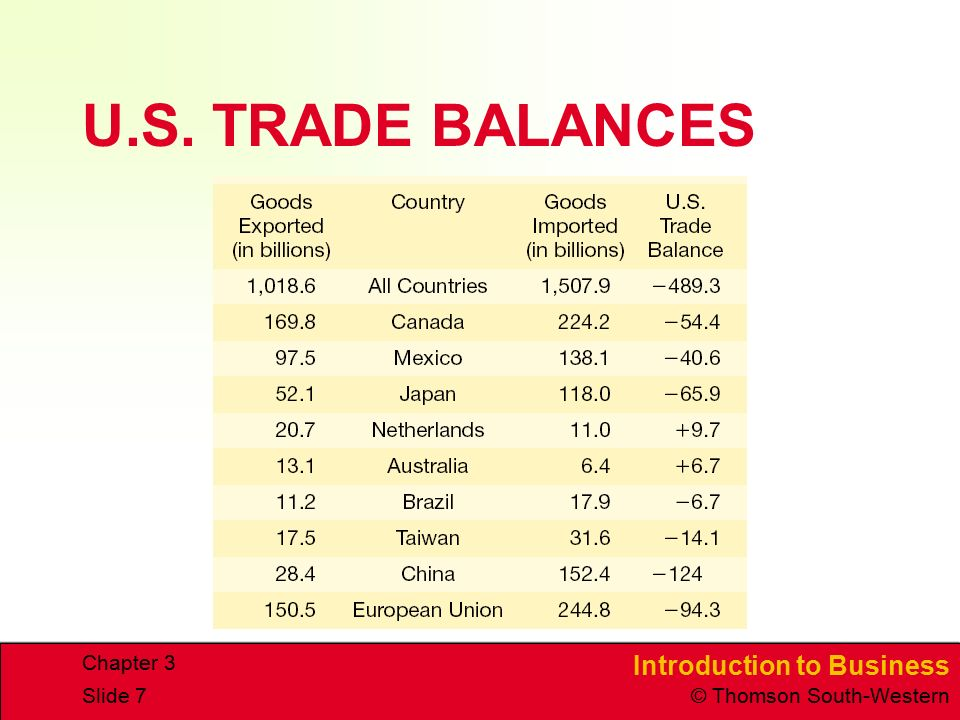 U.S. TRADE BALANCES Chapter 3