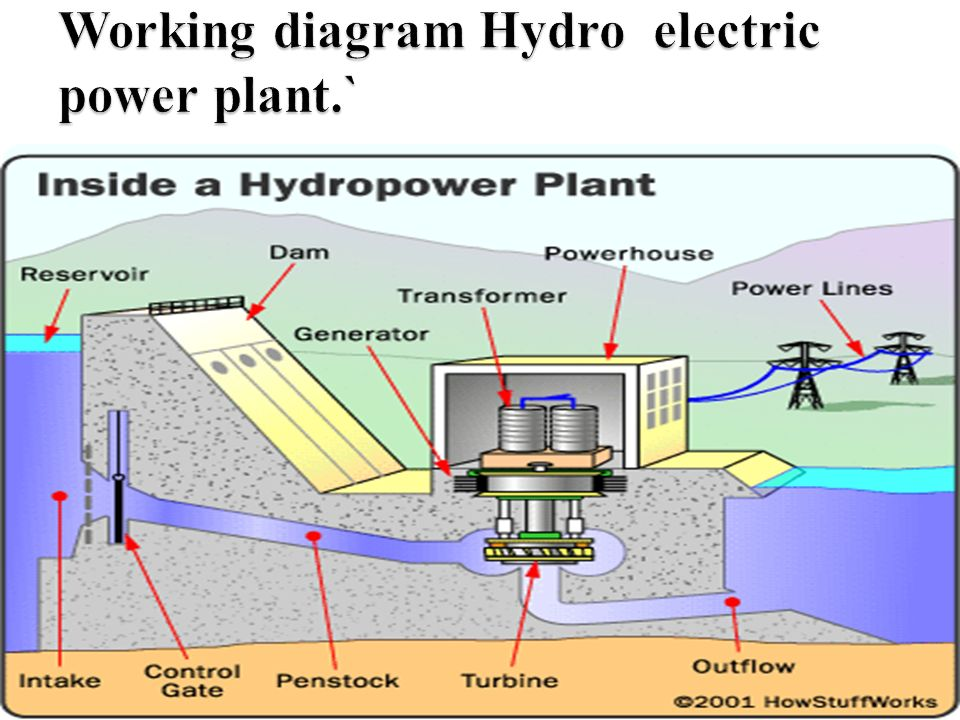 hydro power plant diagram hydro, tidal and wind power - ppt download