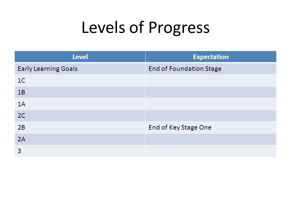 Levels of Progress Level Expectation Early Learning Goals