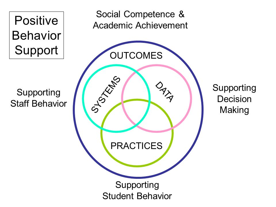 support positive behaviour outcome one One framework that some school divisions employ is the three tiers of the positive  behaviour  positive behavioral interventions and supports (pbis)  of nine key  elements that improve behavioural and learning outcomes in the classroom.