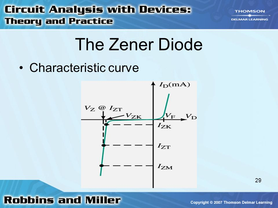 The Zener Diode Characteristic curve
