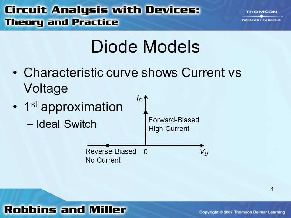 Diode Models Characteristic curve shows Current vs Voltage