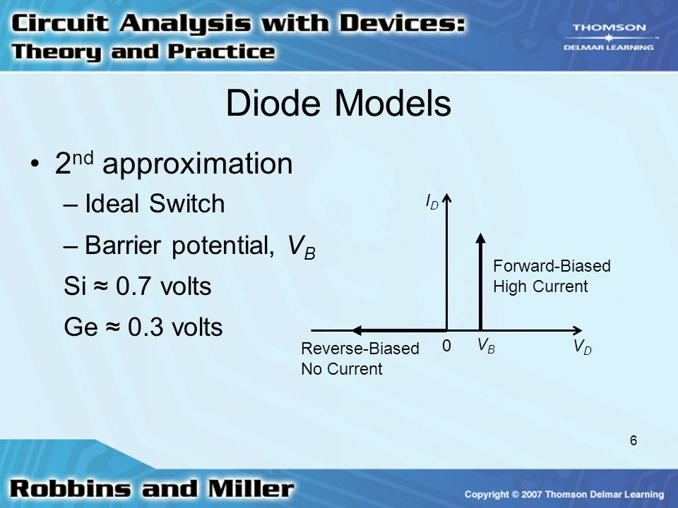 Diode Models 2nd approximation Ideal Switch Barrier potential, VB