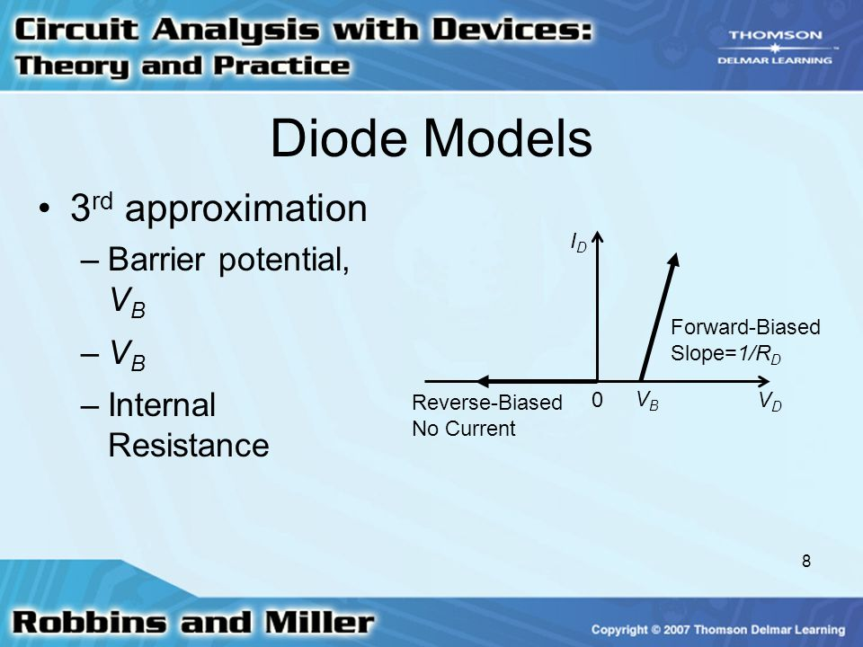 Diode Models 3rd approximation Barrier potential, VB VB