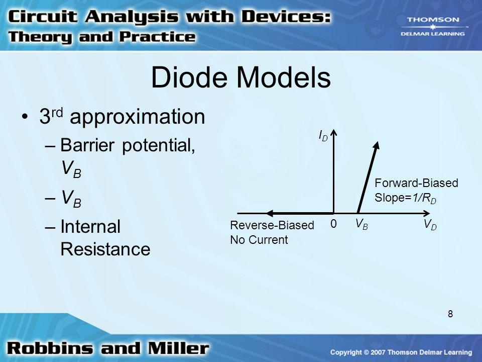 Diode Models 3rd approximation Barrier potential, VB VB