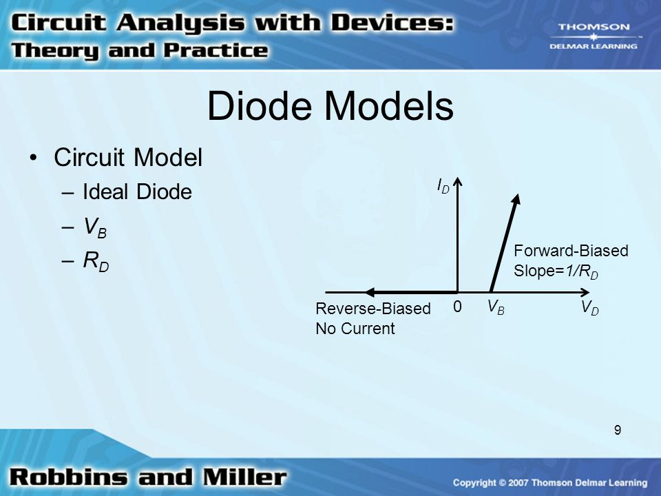 Diode Models Circuit Model Ideal Diode VB RD ID Forward-Biased