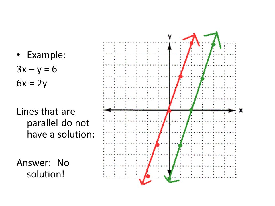 Example: 3x – y = 6 6x = 2y Lines that are parallel do not have a solution: Answer: No solution!