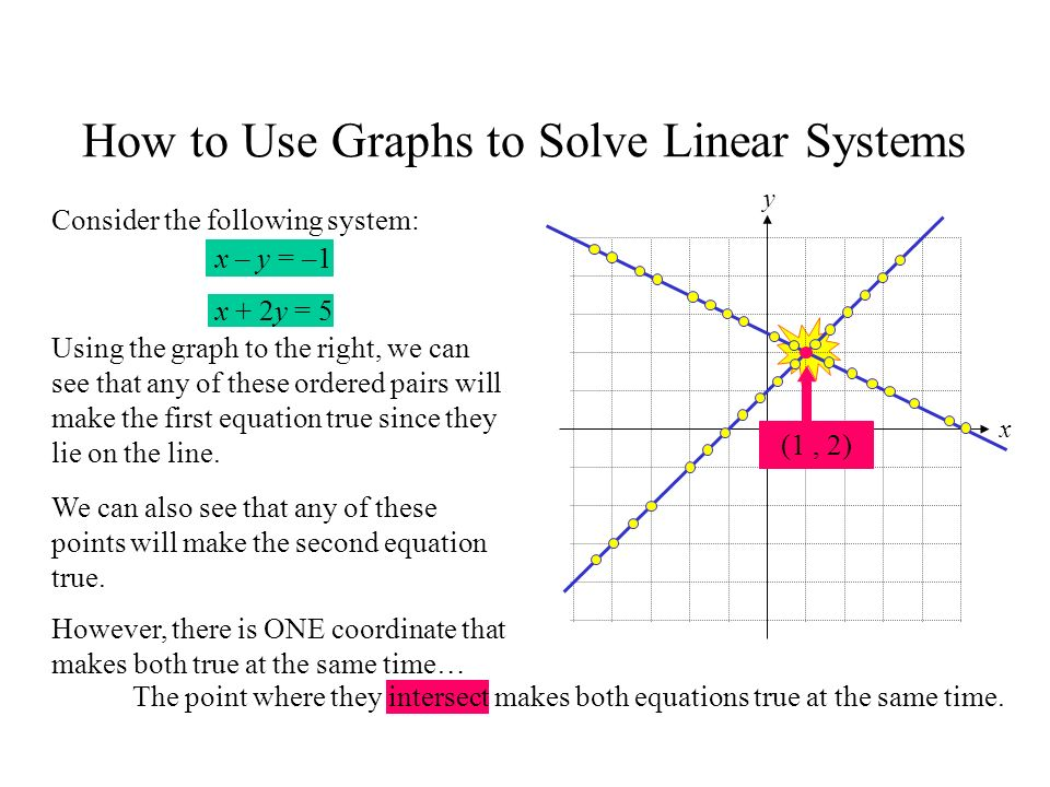 By Drawing The Line Y Solve The Equations : Daily warm up ppt download