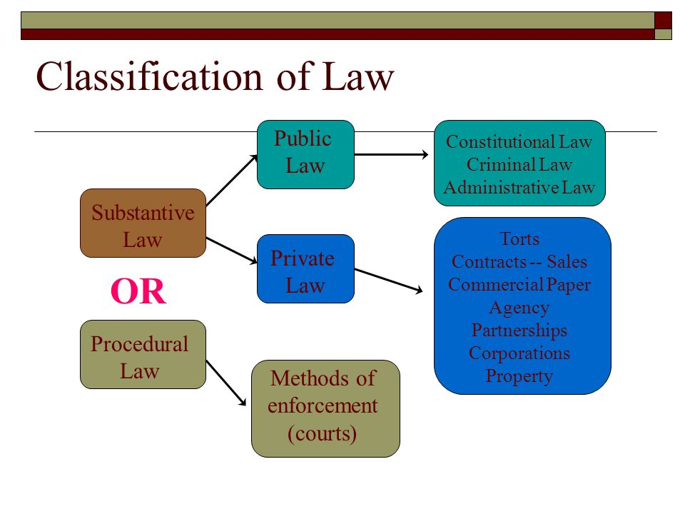 differences and similarities between public law enforcement and private security law Overview similarities and differences between  similarities & differences between international law  or international humanitarian law private.