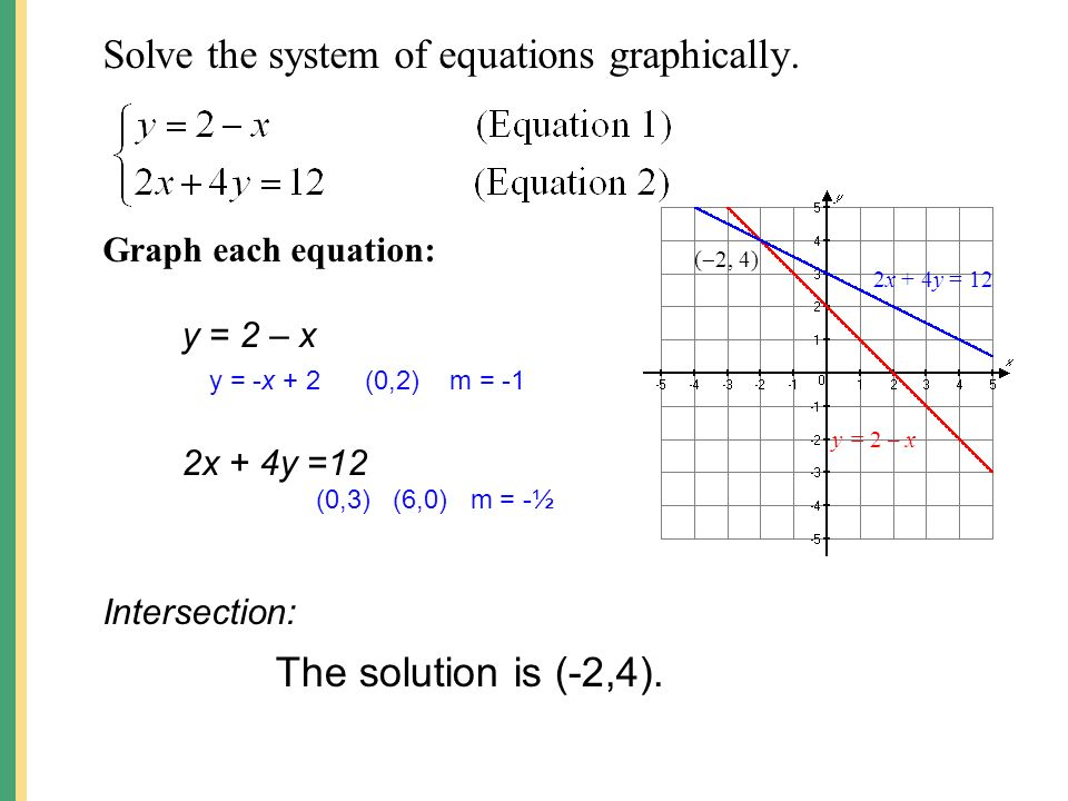 By Drawing The Line Y Solve The Equations : Solving systems of linear equations graphically ppt download