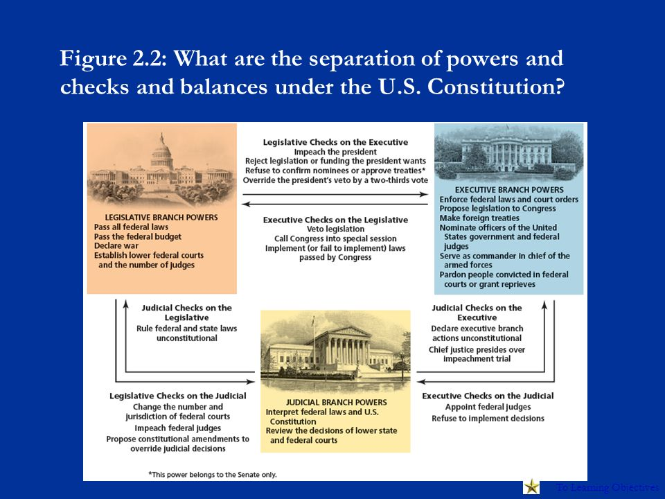 AP Government & Politics – US Student Review - ppt download