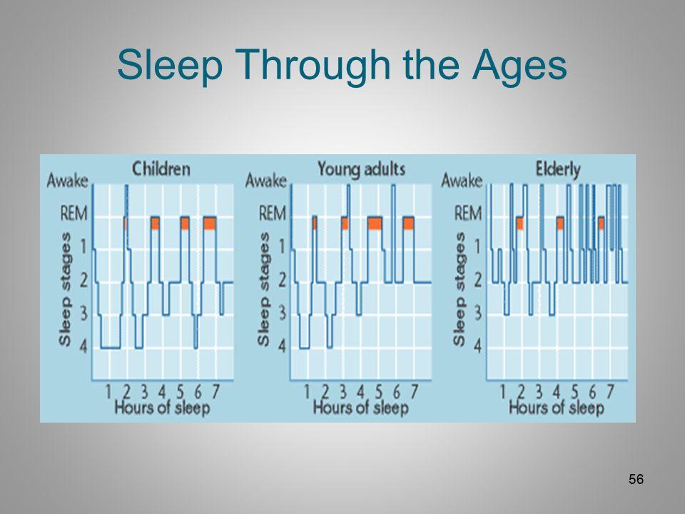 Ages - Sleep On It