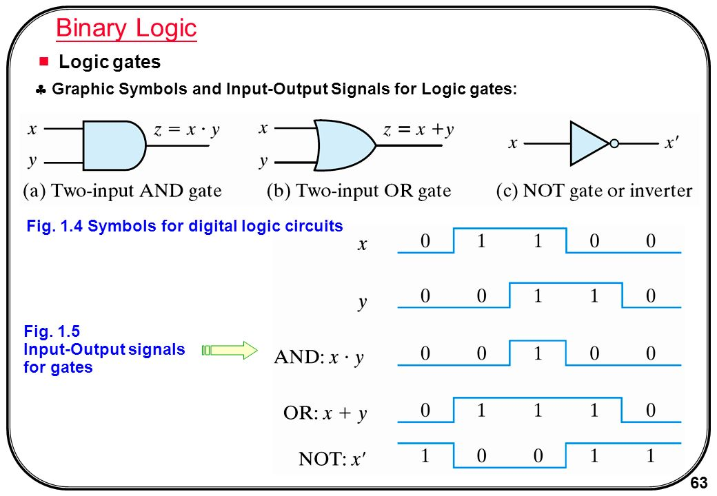 Digital Signals and Gates - Learning Ideas