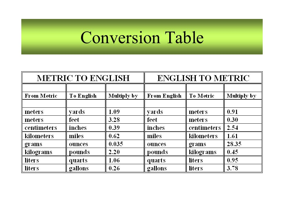 Dimensional Analysis Conversion Chart Mersnoforum