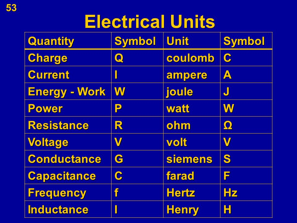 Electrical Measurement Terms : Unit one quantities units and electrical safety ppt