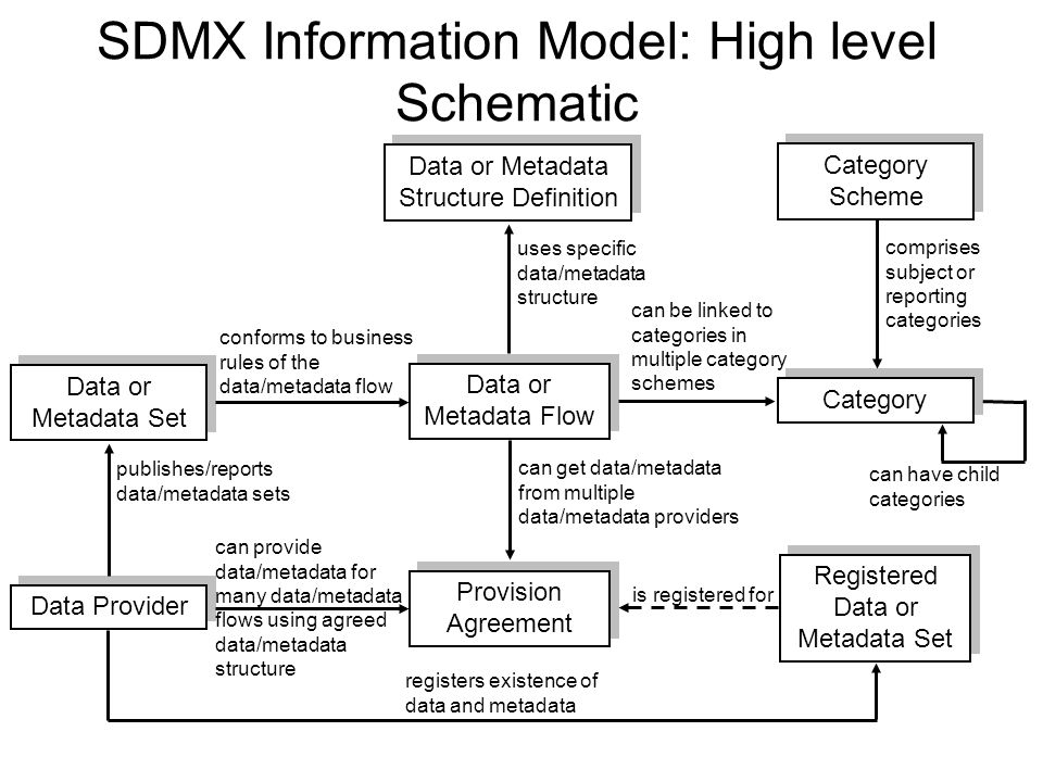 EDDI: Introduction to SDMX - ppt download