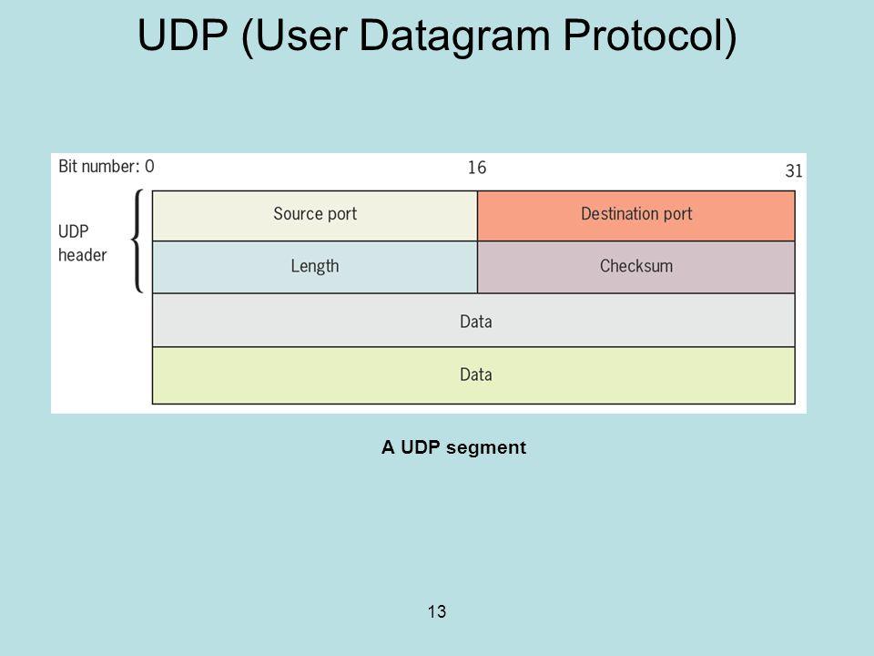 UDP (User Datagram Protocol)