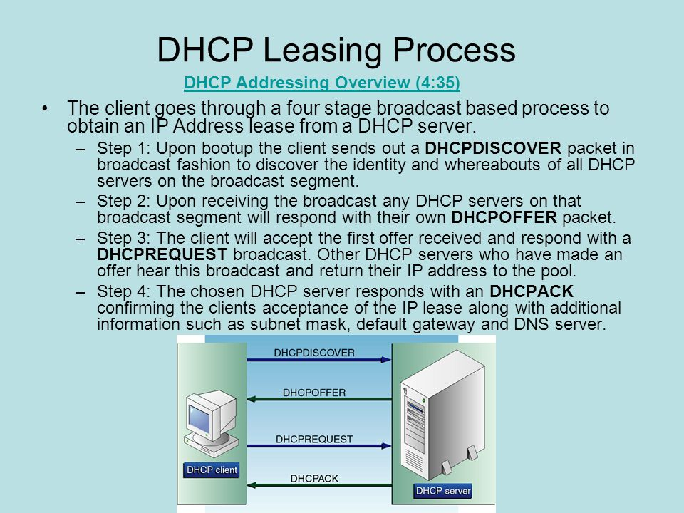DHCP Leasing Process DHCP Addressing Overview (4:35)