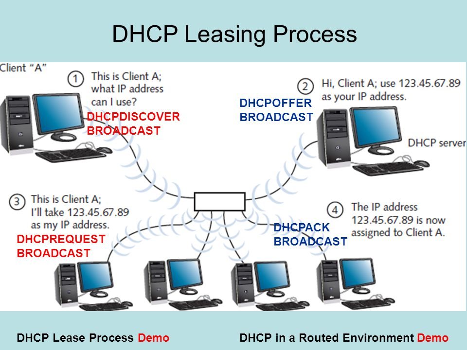 DHCP Leasing Process DHCPOFFER BROADCAST DHCPDISCOVER BROADCAST