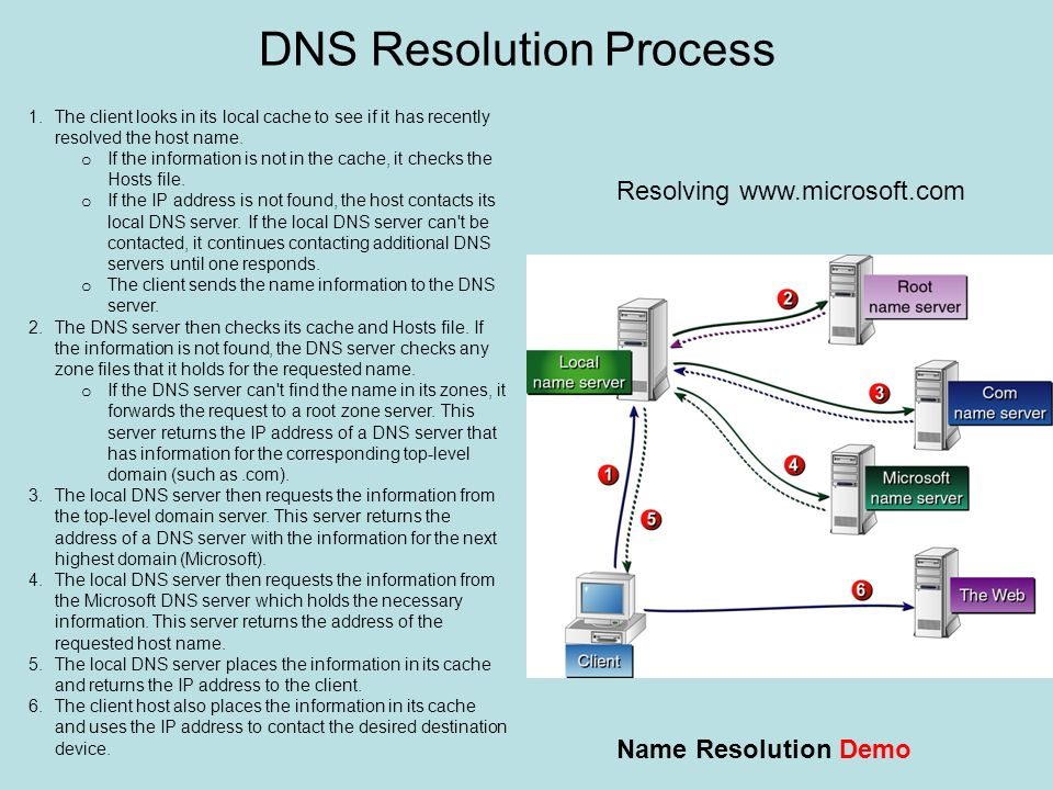 DNS Resolution Process
