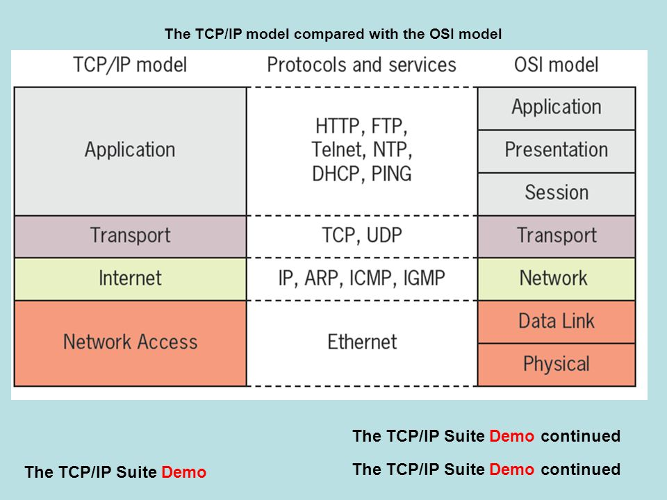 The TCP/IP Suite Demo continued