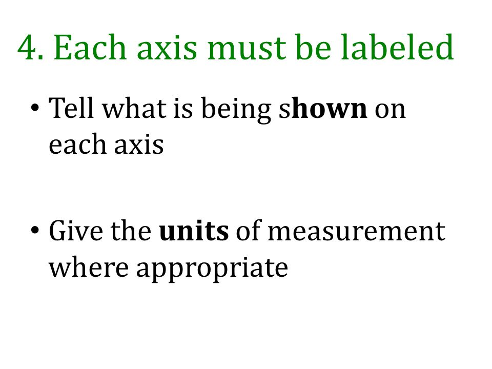 4. Each axis must be labeled