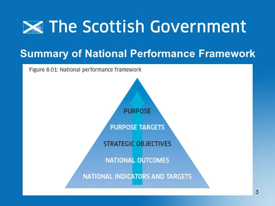 Summary of National Performance Framework