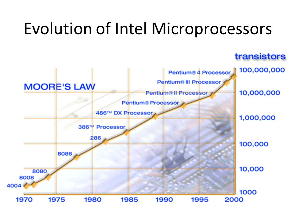 a history of microprocessors evolution Our history is marked by a commitment to innovation that's truly useful to our customers — putting the real needs of amd introduces amd-k5® microprocessor.