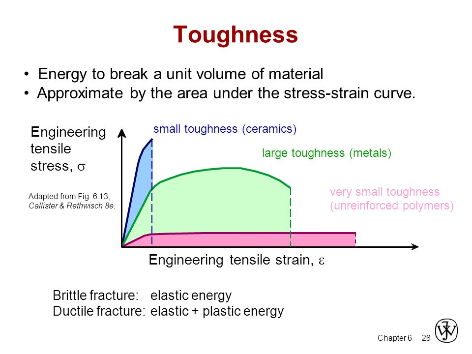 Chapter 6 mechanical properties ppt download 28 toughness ccuart Image collections