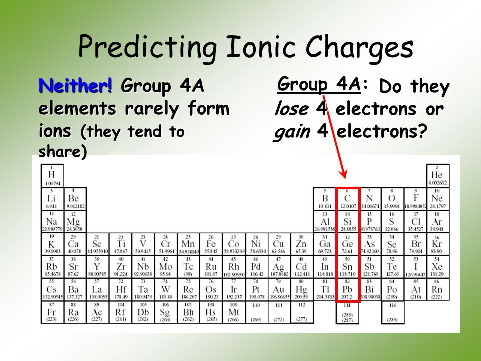 Periodic table ionic charge using periodic table periodic table periodic table ionic charge using periodic table unit 4 chemical names and formulas urtaz Choice Image