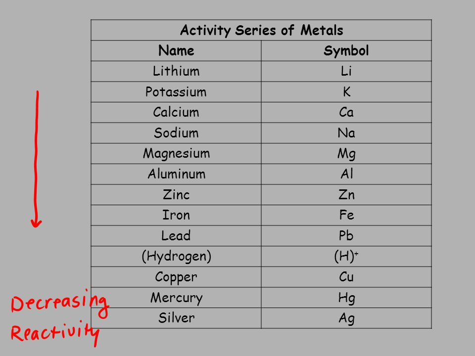 activity series of metals Darlene d'souza, nithya mitta, ashwini parchure, avni shah an activity series 1 arrange the metals and nitrate solution in a 24-well plate according to the diagram.