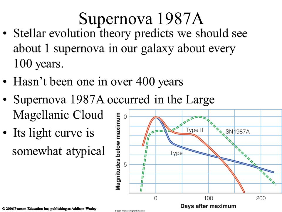 supernova first observed in 400 years - photo #34