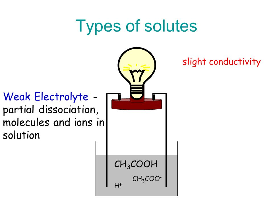 Types of solutes Weak Electrolyte - partial dissociation,