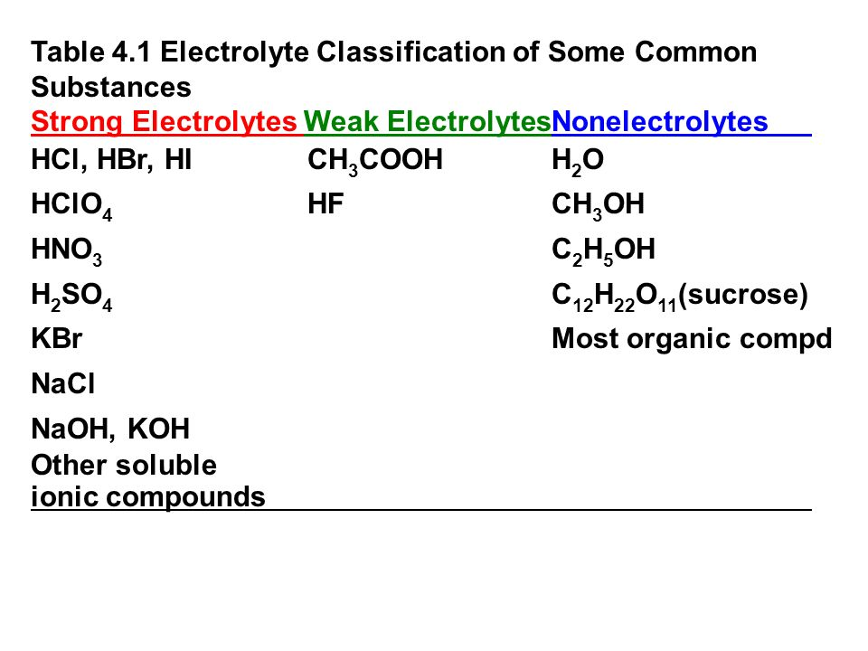 Table 4.1 Electrolyte Classification of Some Common Substances