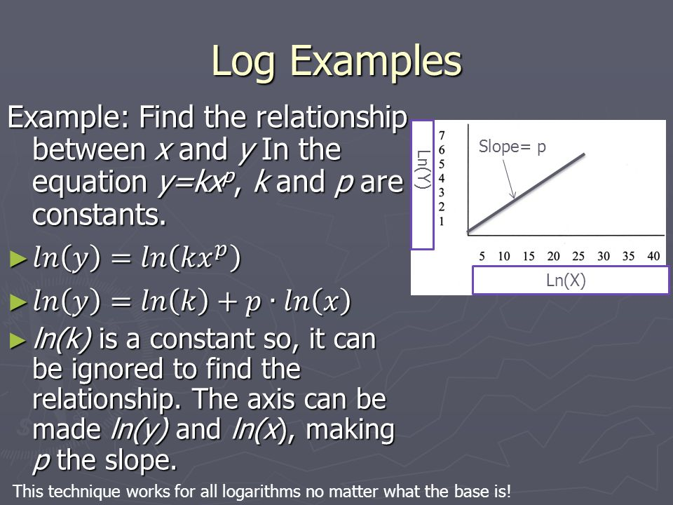 logarithm examples with different bases in a relationship