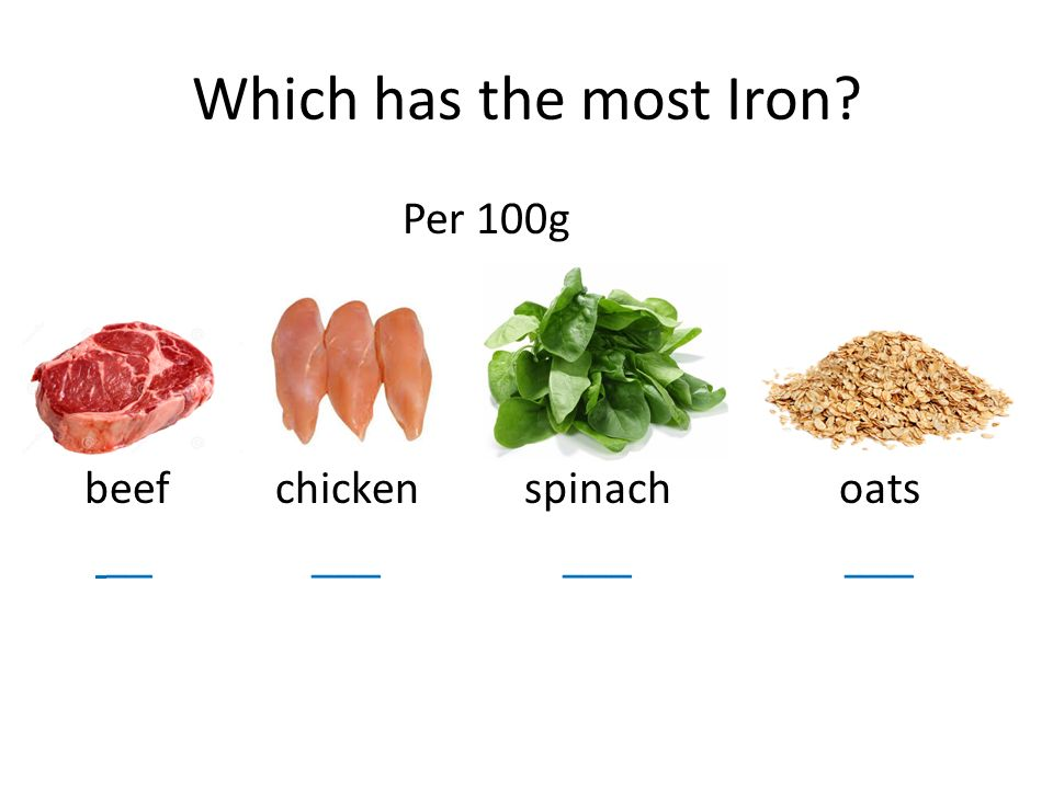 Which Has The Most Iron Per 100g Beef Chicken Spinach Oats